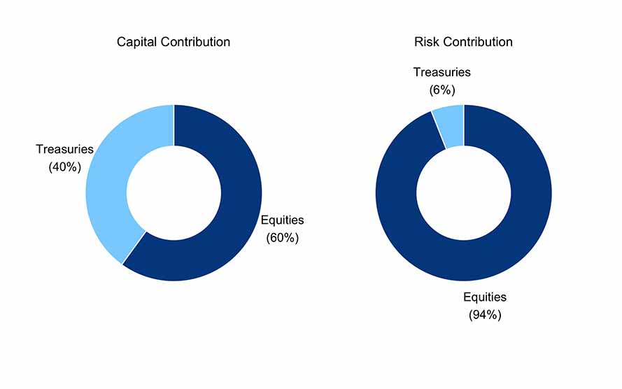 Risk Parity Canada - Powered by ReSolve Asset Management